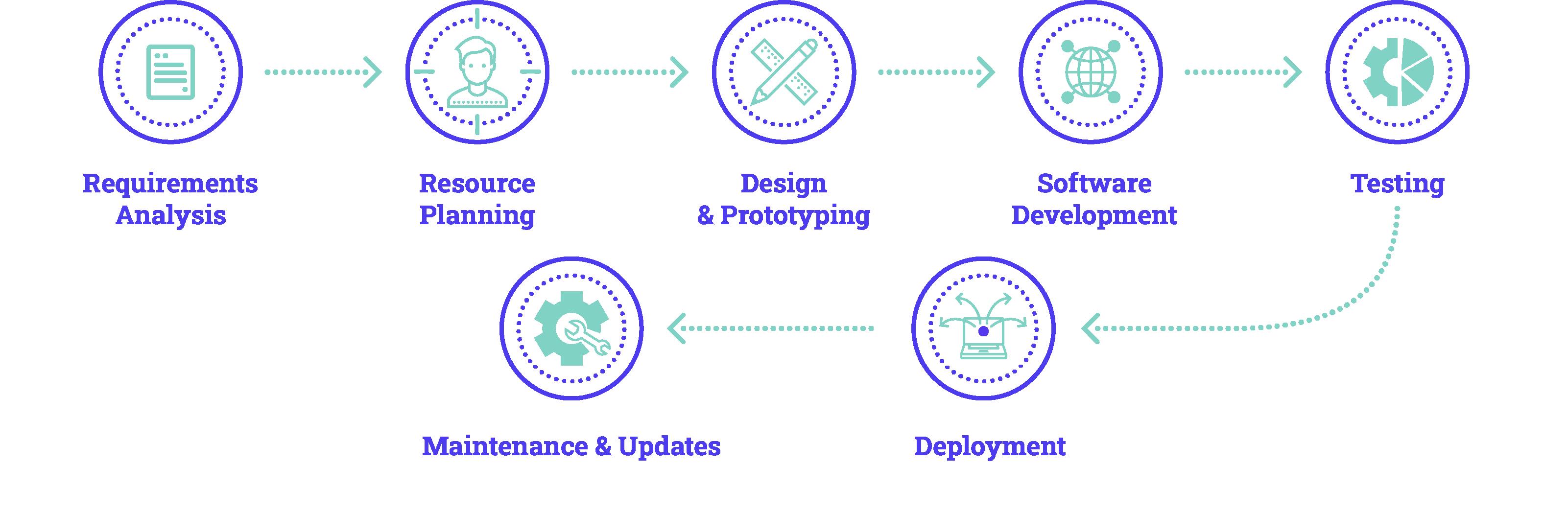 software-dev-process